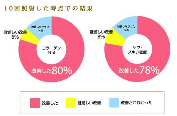 コラーゲンマシンの美肌効果の研究結果-円グラフ