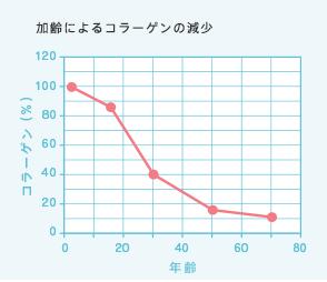 加齢によるコラーゲンの減少-グラフ