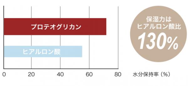 フルアクレフの主成分プロテオグリカンの保湿効果-グラフ