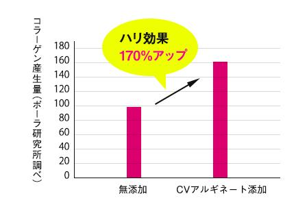 ディセンシア-アヤアスのハリアップ成分-グラフ