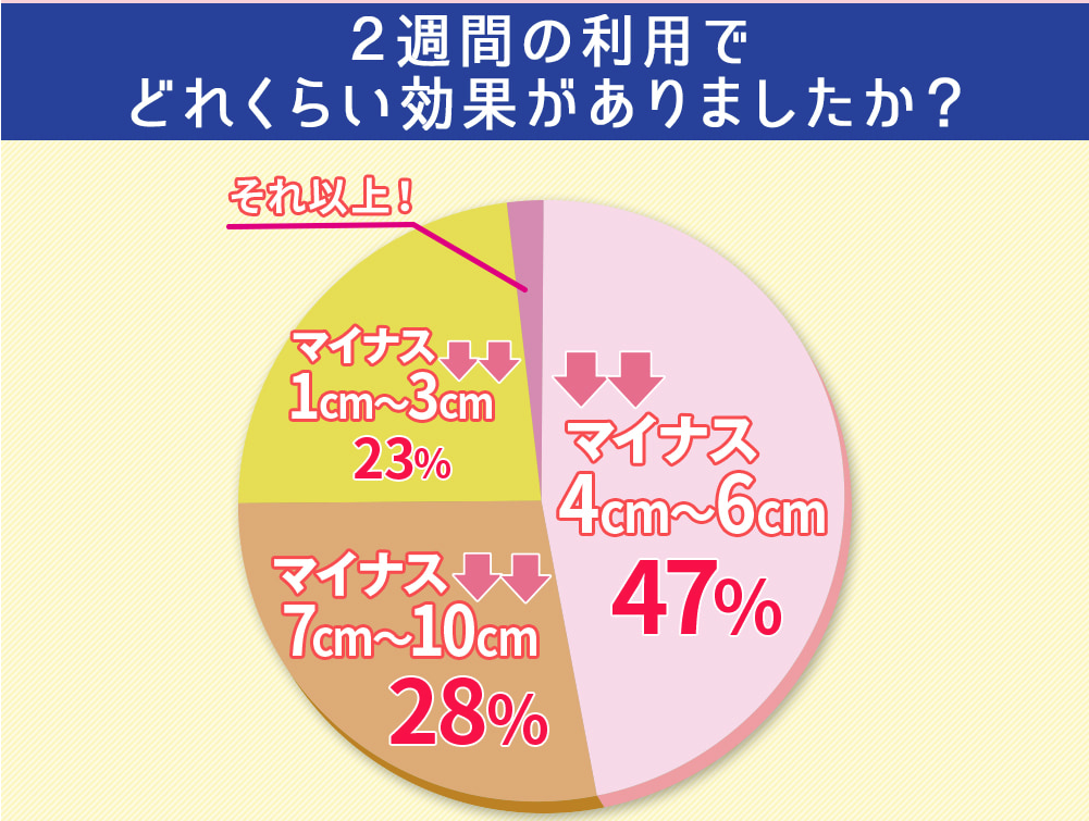 キャビクイーンの効果-口コミ評価-円グラフ