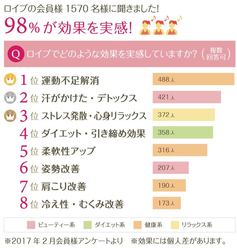 ロイブの効果に関する口コミ評価-グラフ
