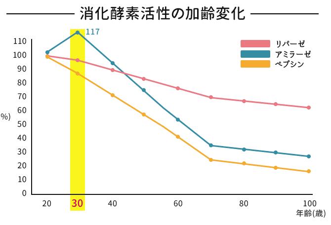 消化酵素活性の加齢変化-グラフ
