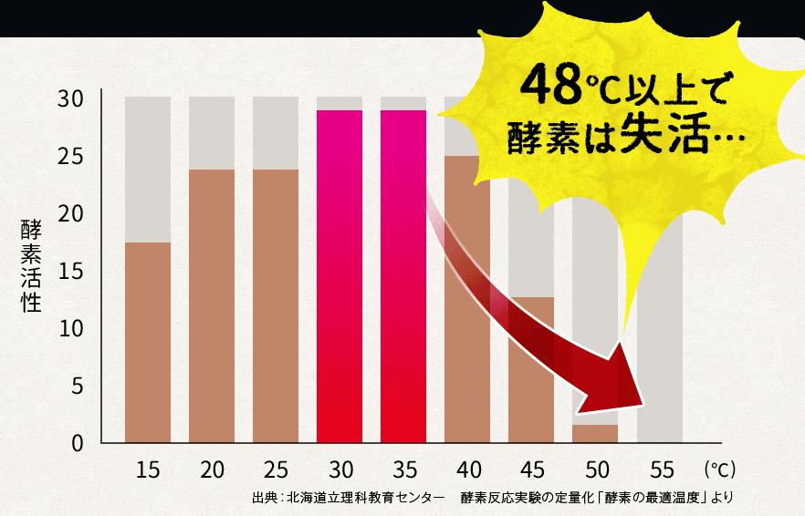 酵素の最適温度-グラフ