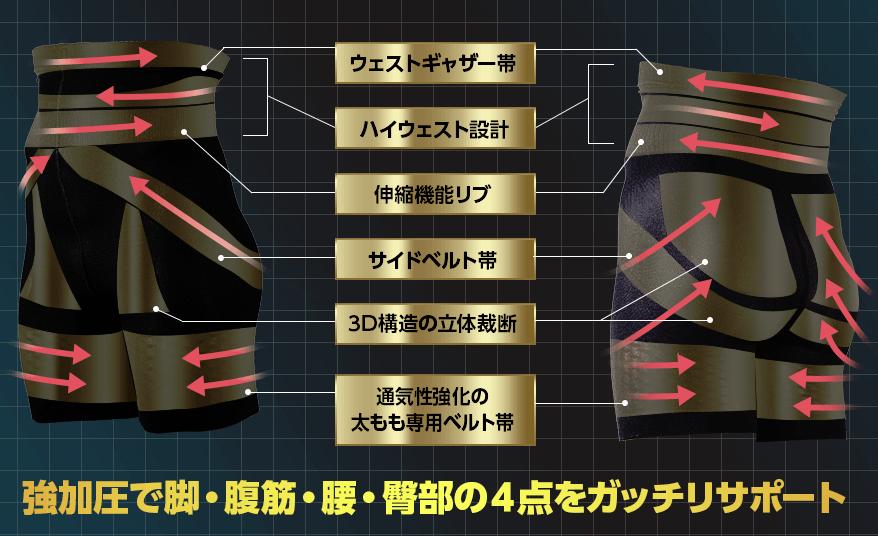 ディオプレス加圧スパッツの筋トレ効果-イメージ
